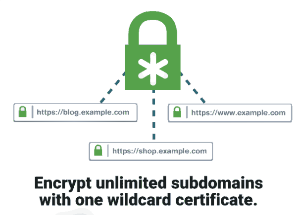 positive SSL wildcard certificate for unlimited subdomains